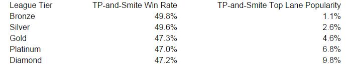 tp+smite popularity