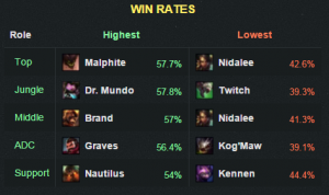 5.22winrates