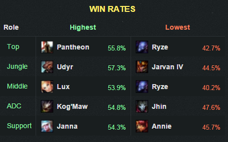 6.3winrate