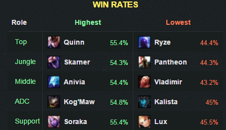 6-18winrate