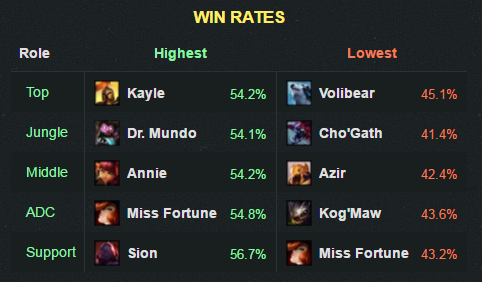 6-21winrate